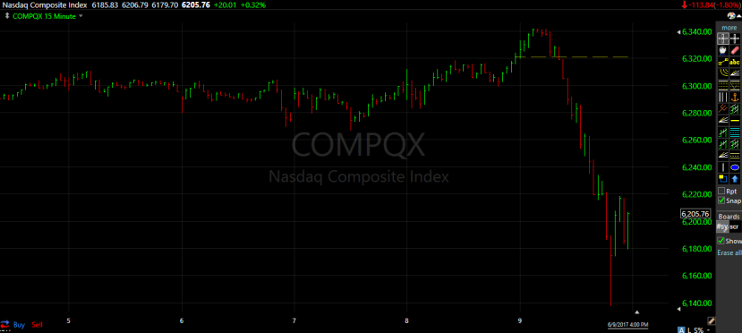 1 week trading - NASDAQ