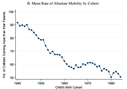 income mobility