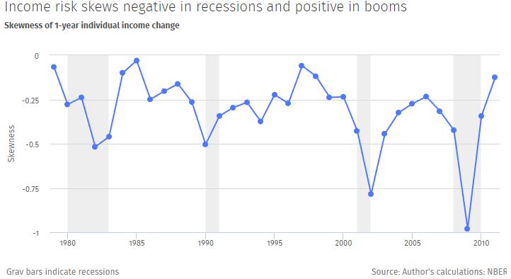 income skewness