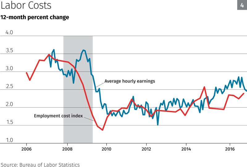 labor costs - kashkari