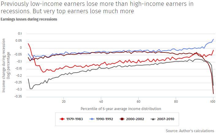 loss of income in recession