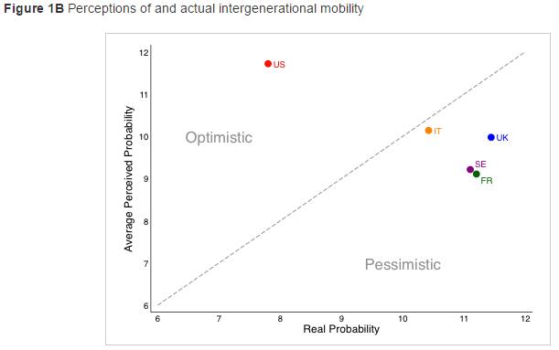 quintile mobility