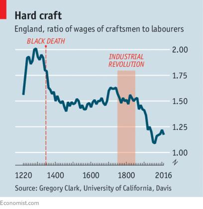 wage history