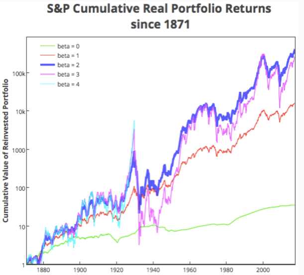 S&P returns
