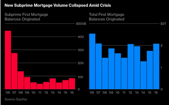 subprime mortgages.PNG