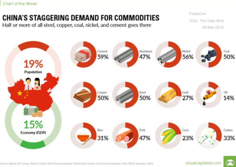 China commodity usage.PNG