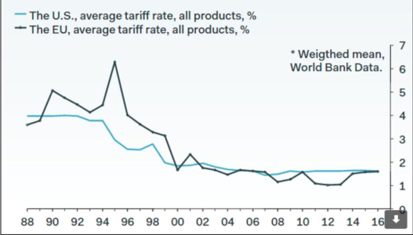 Long term avg tariff